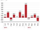 Dívidas fazem famílias brecarem consumo, avalia IBGE