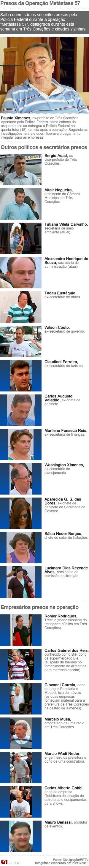Saiba quem são os suspeitos presos pela Polícia Federal em Três Corações (Foto: Editoria de Arte g1)