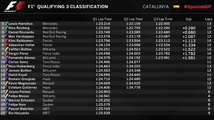 Resultado do treino classificatório para o GP da Espanha (Foto: Divulgação)