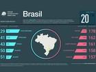 2º lugar de Sorocaba em lista do Waze surpreende internautas: 'Piada do ano'