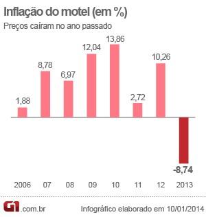 Inflação do motel (Foto: Editoria de Arte/G1)