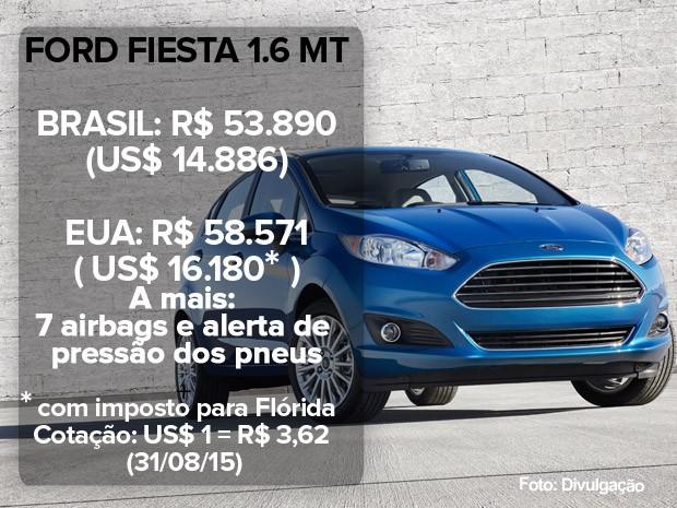 Ford Fiesta: preço no Brasil e nos EUA (atualizado em 31/08/15) (Foto: Divulgação)