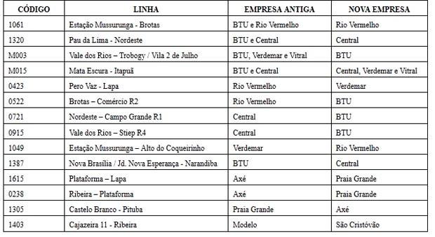 tabela (Foto: Divulgação / Prefeitura de Salvador)