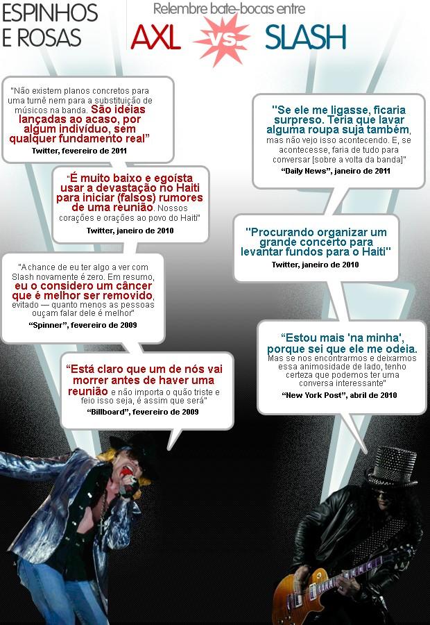 Infográfico: Axl vs Slash (Foto: Editoria de arte G1)