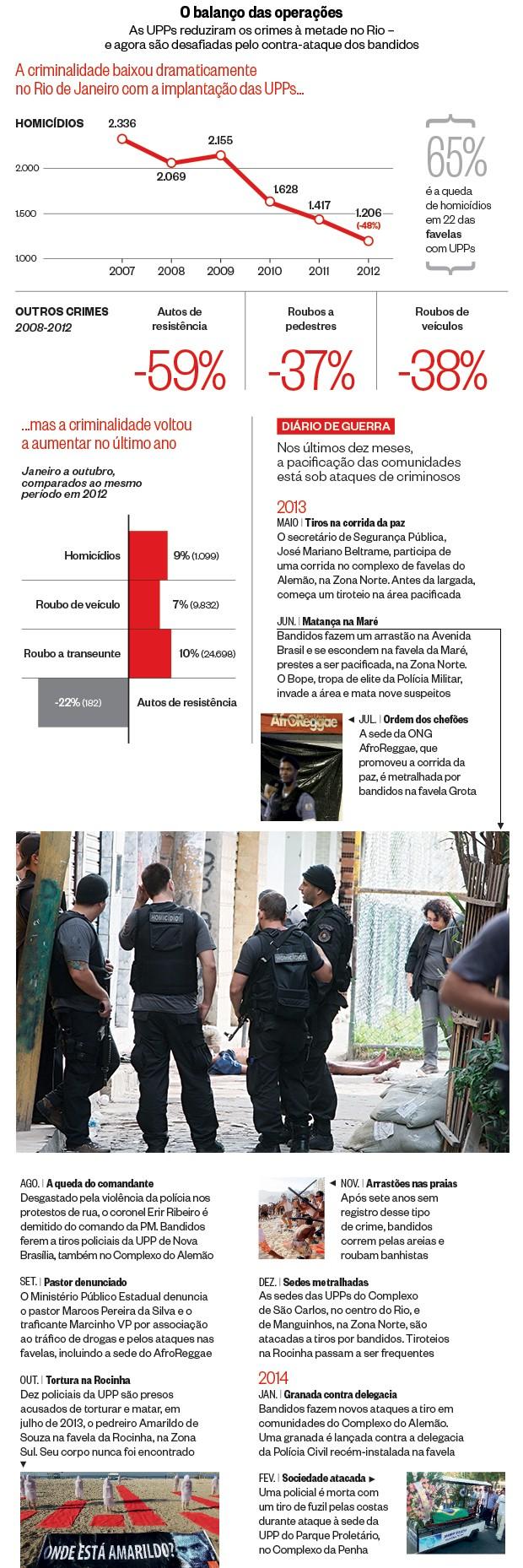 O balanço das operações (Foto: Severino Silva/Ag. O Dia, Extra, Ag. O Dia e Ag. O globo (2); Fonte: Instituto de Segurança Pública       )
