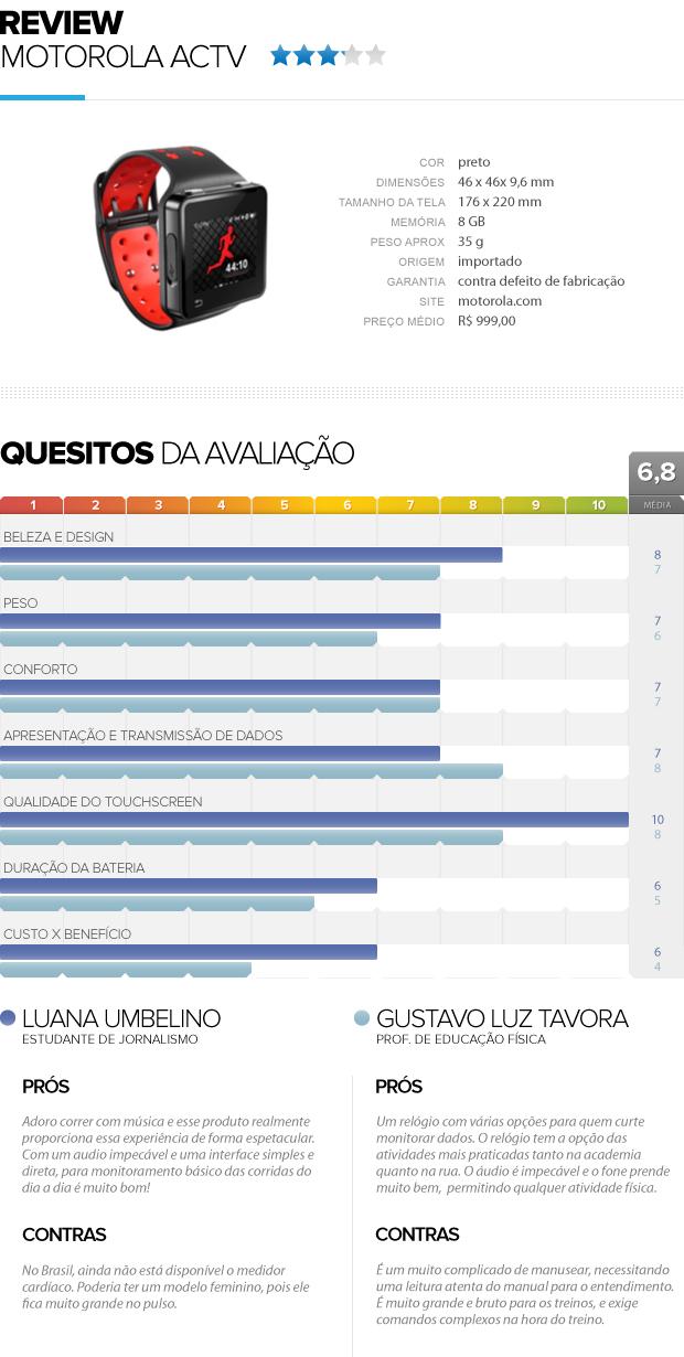 review produto motoACTV eu atleta (Foto: Editoria de Arte / Globoesporte.com)