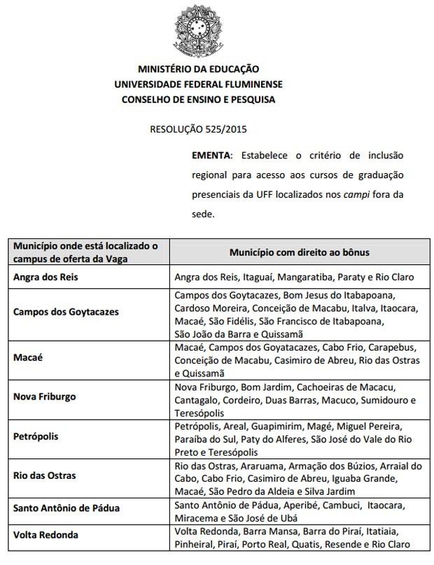 Cidades cujos alunos tiveram bônus, conforme resolução da UFF (Foto: Reprodução/UFF)
