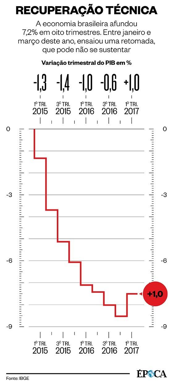 PIB 2017 (Foto: ÉPOCA)