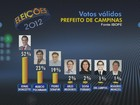 Ibope, votos válidos: Jonas tem 52%, Marcio, 23%, e Pedro, 19%