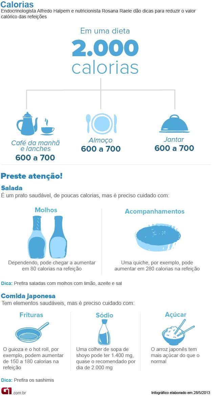 Bem Estar - Infográfico sobre calorias (Foto: Arte/G1)