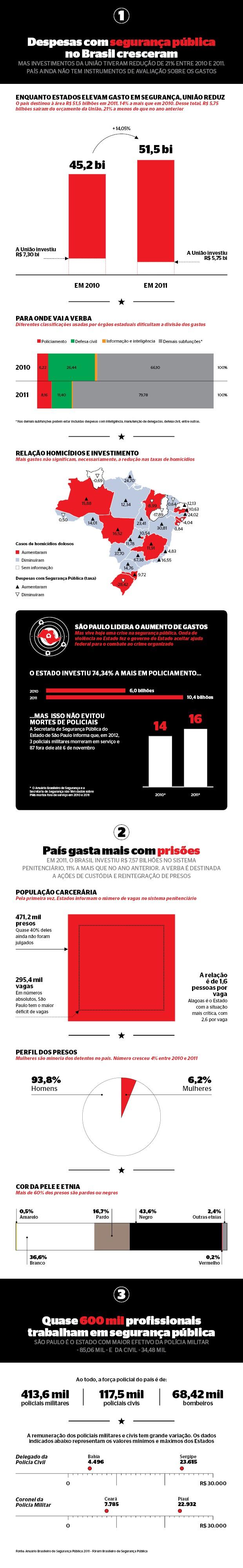 Dados do Anuário do Fórum Brasileiro de Segurança Pública (Foto: Renato Tanigawa e Marco Vergotti/ÉPOCA)