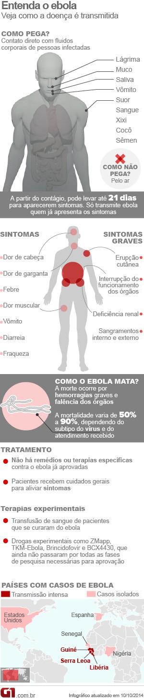 Infográfico sobre ebola, V6 (Foto: Infográfico/G1)