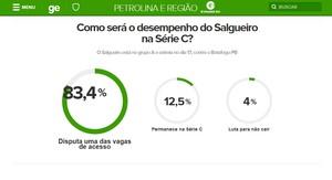 Enquete Salgueiro (Foto: Reprodução/ GloboEsporte.com)