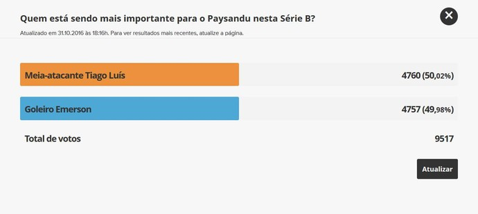 Tiago Luí ganhou a preferência com Emerson por uma diferença de três votos (Foto: Reprodução/GloboEsporte.com)