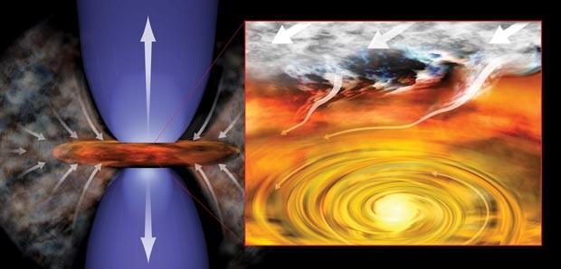 Protoestrela acumula a massa em seu redor como um disco; à direita, o processo é mostrado com maior aproximação (Foto: Bill Saxton/NRAO/Divulgação)