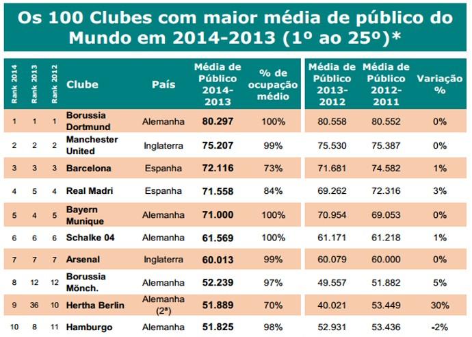 ranking maior publicos do mundo (Foto: Reprodução)