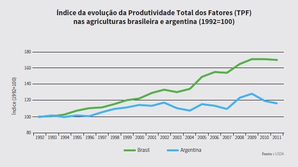 Gráfico FIESP (Foto: Reprodução)