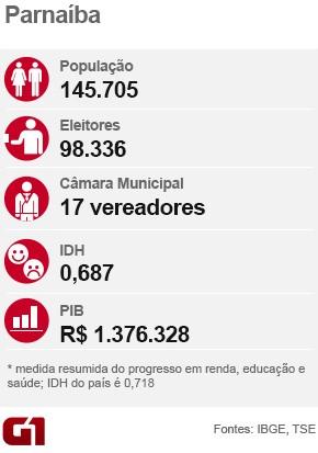 Informações eleições 2016 da cidade de Parnaíba, Piauí (Foto: G1 Piauí)