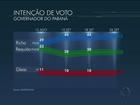 No Paraná, Richa tem 45%, Requião, 30% e Gleisi, 10%, aponta Datafolha