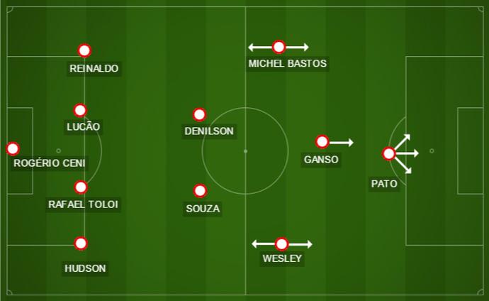 Formação usada pelo São Paulo no jogo contra o RB Brasil (Foto: GloboEsporte.com)