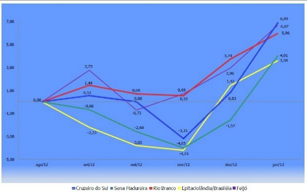 Variação da cesta básica alimentícia nos últimos seis meses (Foto: Divulgação/Secretaria de Planejamento)
