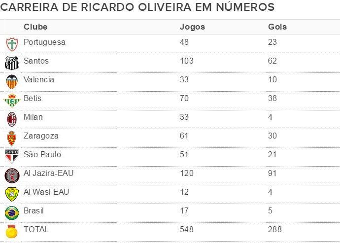 Tabela-NUMEROS-RICARDO-OLIVEIRA (Foto: infoesporte)