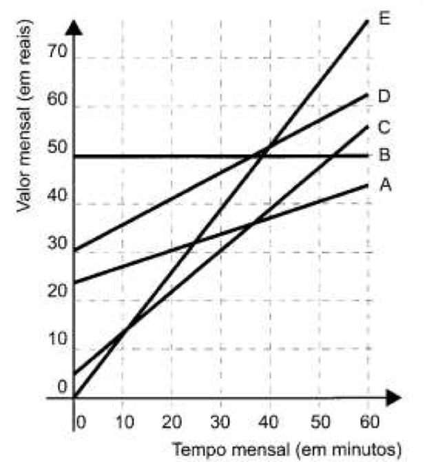 Gráfico com valor dos planos (Foto: Reprodução/ENEM)