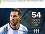 É de casa: Messi brilha nos EUA e bate Suárez em participação de gols no ano