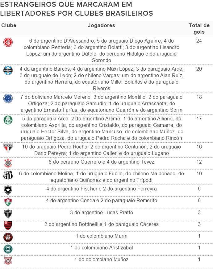 Estrangeiros Gols Libertadores - 3