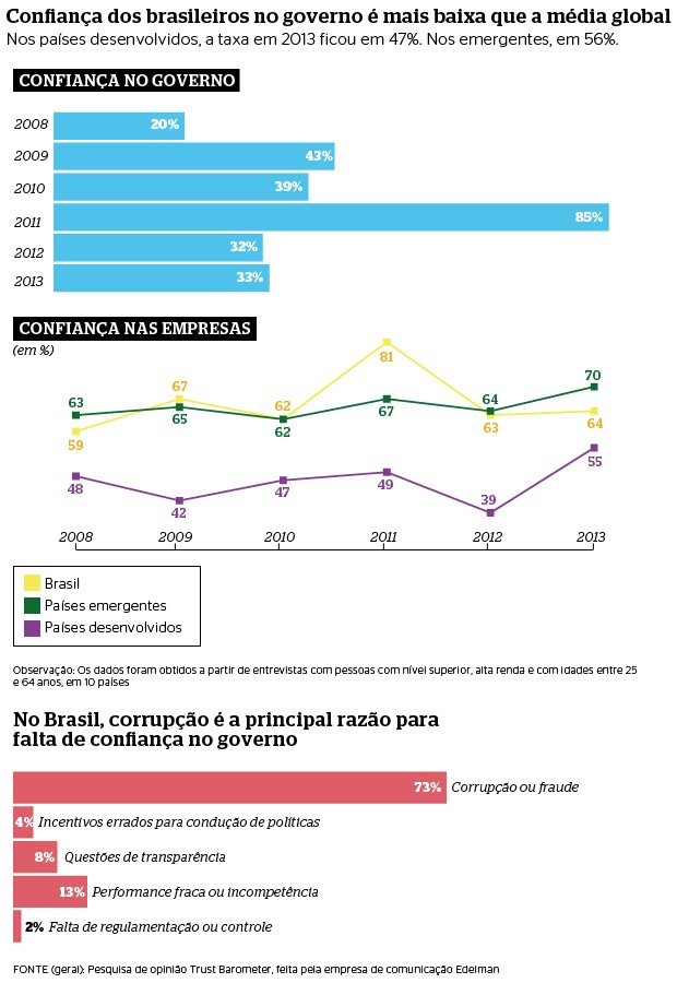 Confian&#231;a dos brasileiros (Foto: Nat&#225;lia Dur&#227;es)