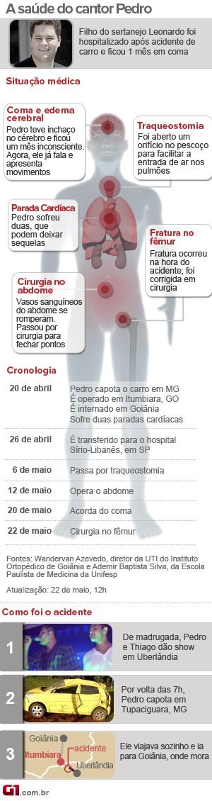 Estado de saúde do cantor Pedro - 22 maio, 12h (Foto: Arte/G1)