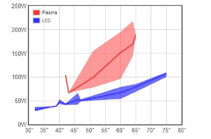 O gráfico ilustra quanto cada tipo de televisor consome de energia em proporção ao seu tamanho (Foto: Reprodução/Felipe Velloso)