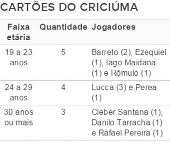 Cartões Criciúma (Foto: Fonte: GloboEsporte.com)
