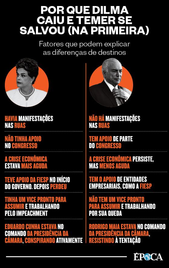Por que Dilma caiu e Temer se salvou (na primeira) (Foto: Época )