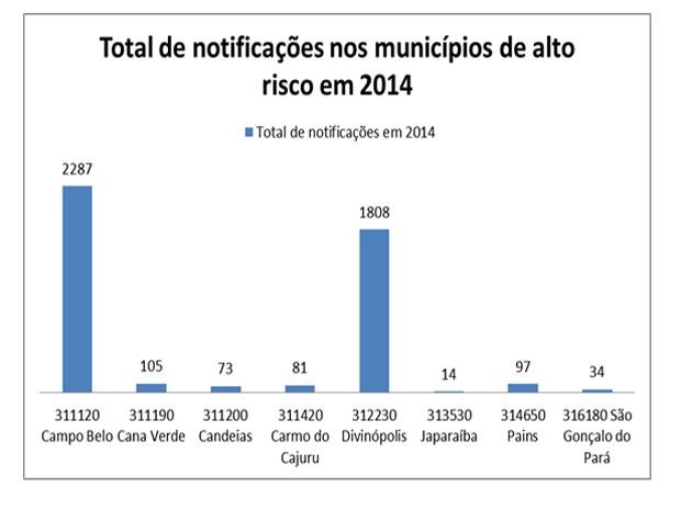 Gráfico mostra cidades que fazem parte da Gerência Regional de Saúde com alto risco de denge  (Foto: Gerência Regional de Saúde/ Divulgação)