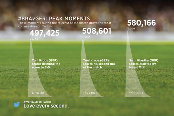 Maior pico de tuítes por segundo foi no momento em que a Alemanha marcou o 5-0 (Foto: Divulgação/Twitter)