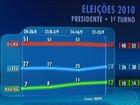 Dilma tem 50%, e Serra, 28%, aponta pesquisa Ibope