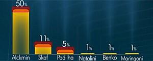 Ibope: Alckmin tem 50%, Skaf, 11%, e Padilha, 5% em SP (Ibope: Alckmin tem 50%, Skaf, 11%, e Padilha, 5% em SP (Reprodução/TV Globo))