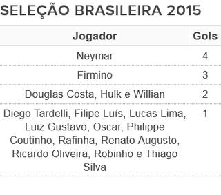 tabela artilheiros seleção brasileira 2015 (Foto: Arte: GloboEsporte.com)