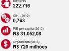 Segundo turno leva mais de 222 mil eleitores de Ponta Grossa às urnas