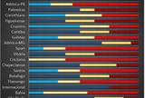 BLOG: Atlético-MG, Fluminense, Inter, São Paulo e Vitória têm vantagem na rodada 31