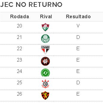 Joinville no returno (Foto: Fonte: GloboEsporte.com)