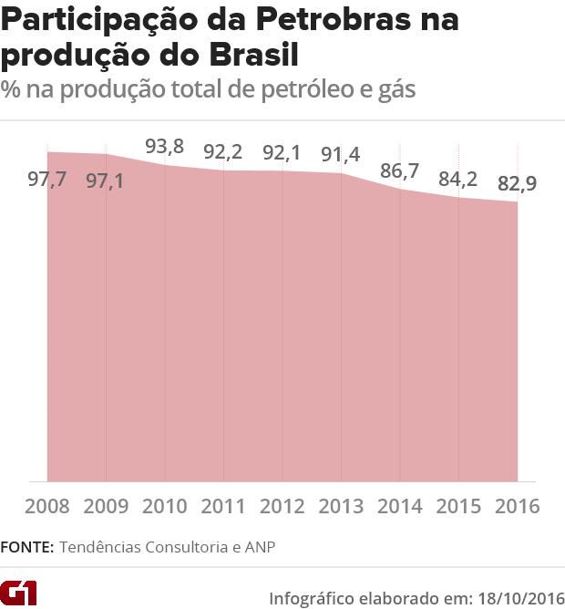 Participação da Petrobras na produção total (Foto: G1)