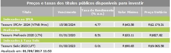 Preços e taxas dos títulos públicos disponíveis para investir (Foto: Tesouro)