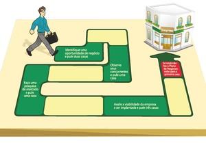 Plano de negócios sebrae pdf