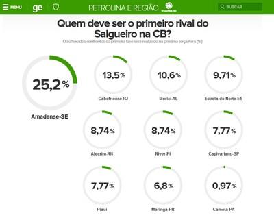 Torcedor do Salgueiro prefere enfrentar o Amadense-SE na estreia da Copa do Brasil (Foto: GloboEsporte.com)