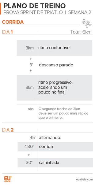 EuAtleta Prova Sprint triatlo_Corrida_2 (Foto: Eu Atleta | Arte Info)