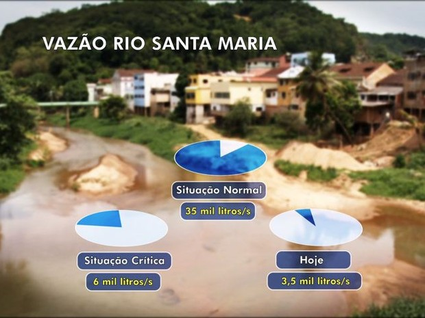 Arte Rio Santa Maria (Foto: Arte/ TV Gazeta)