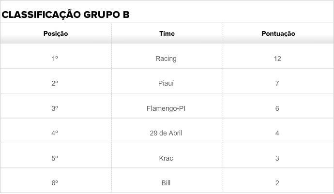 Tabela classificação grupo b (Foto: GloboEsporte.com)