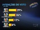 Pesquisa Ibope aponta empate técnico para a prefeitura de São Luís